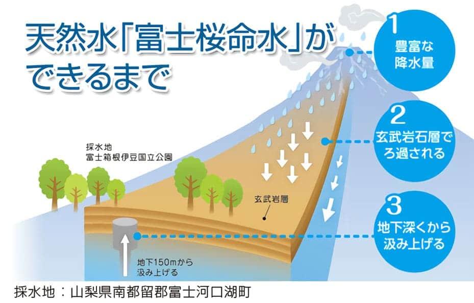 富士桜命水の水の種類